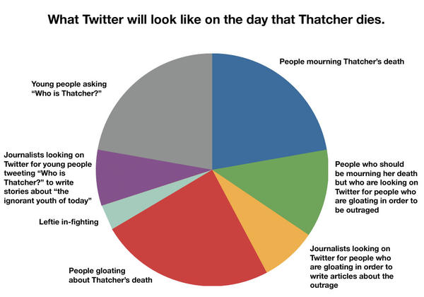 Thatcher Pie Chart